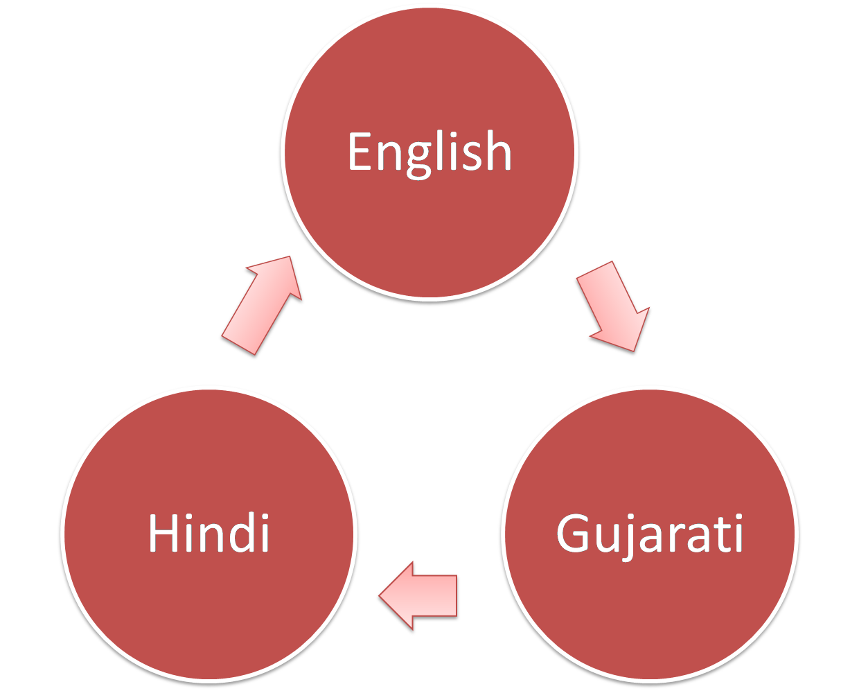 Translation from English to Hindi & Gujarati