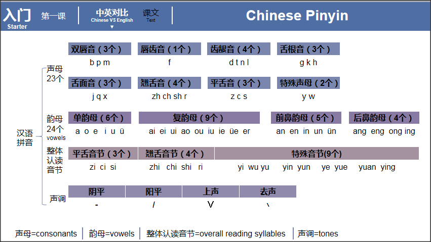 Chinese Pinyin Course