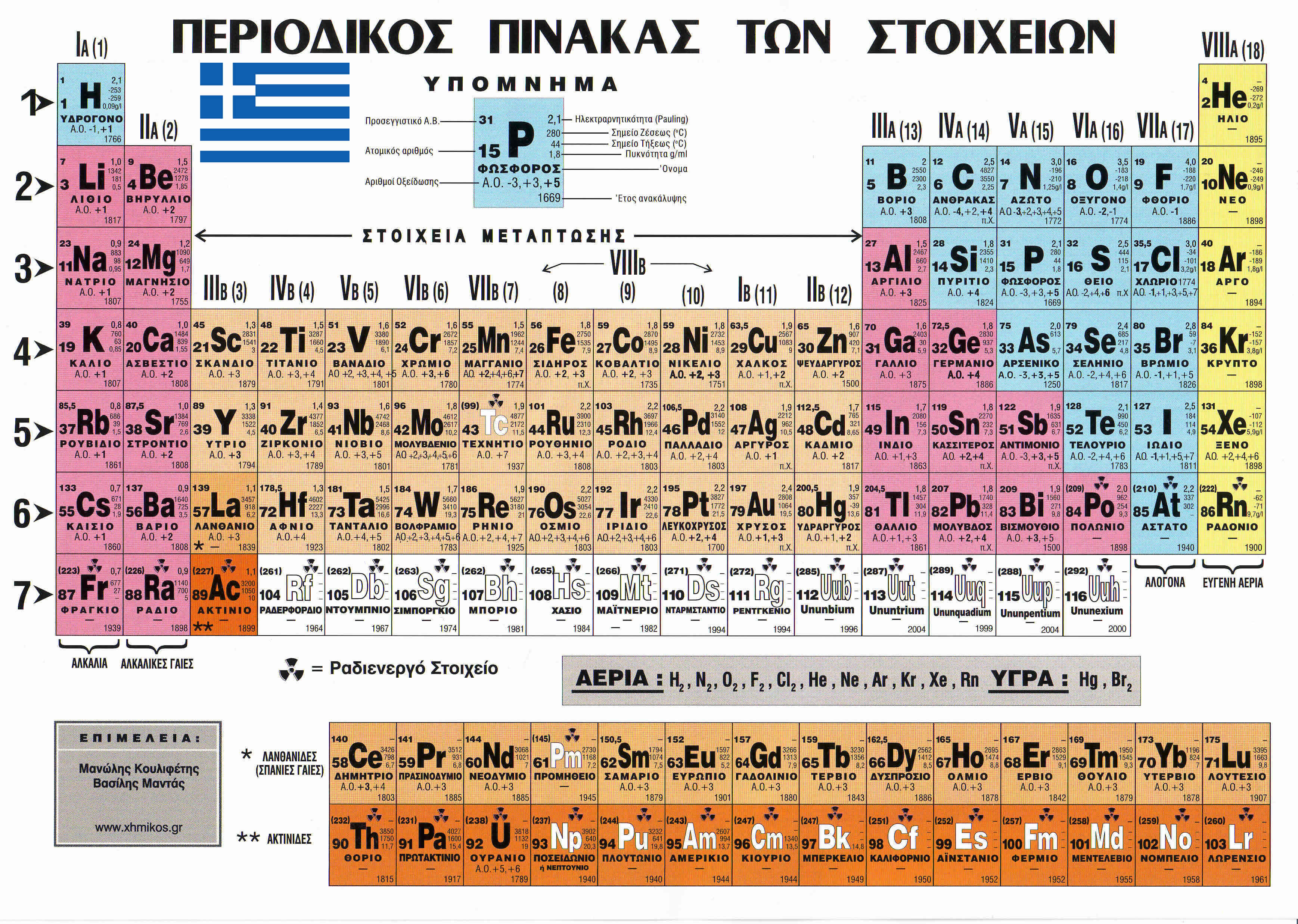 Periodic table of elements in greek urtaz Images